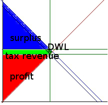 elastic_supply_competitive_tax_labeled