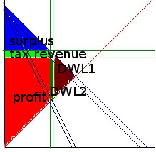 elastic_supply_monopolistic_tax_labeled