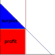 Inelastic_supply_competitive_labeled