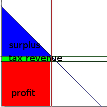 inelastic_supply_competitive_tax_labeled