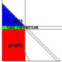inelastic_supply_monopolistic_tax_labeled