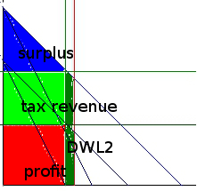 zerobound_supply_monopolistic_hugetax_labeled