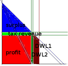 zerobound_supply_monopolistic_tax_labeled