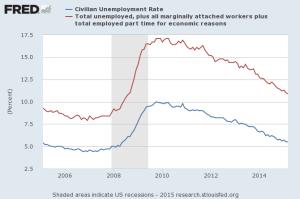 All_Unemployment