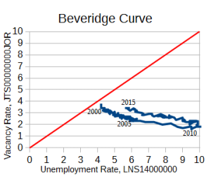 Beveridge_curve_2