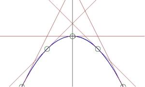 derivative_maximum