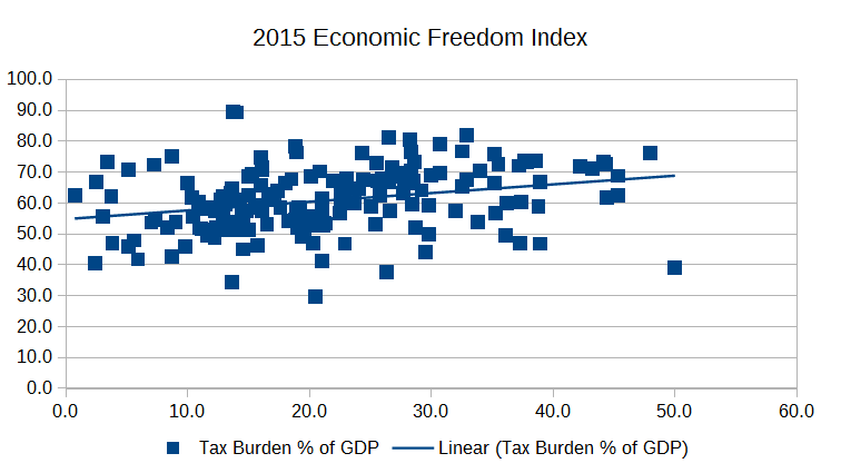 Graph: Heritage Foundation Economic Freedom Index and tax burden