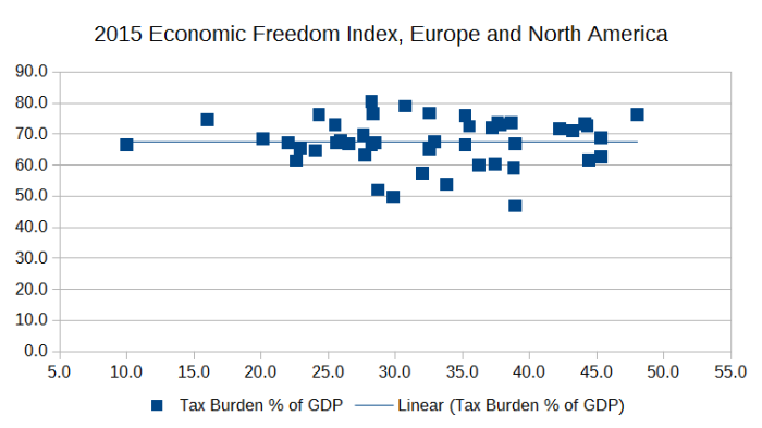 Graph: Heritage Foundation Economic Freedom Index and tax burden, Europe and North America