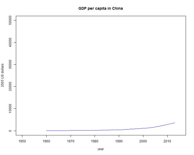 GDPPC_China