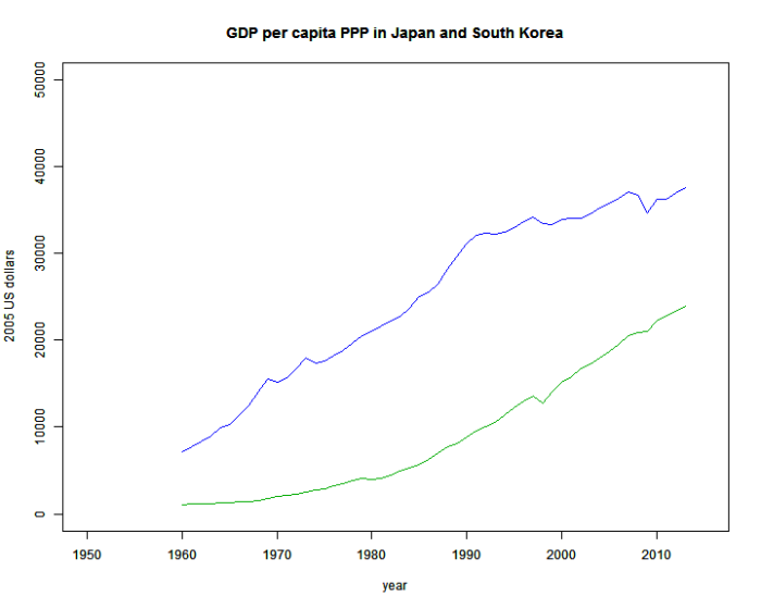 GDPPC_Japan_Korea