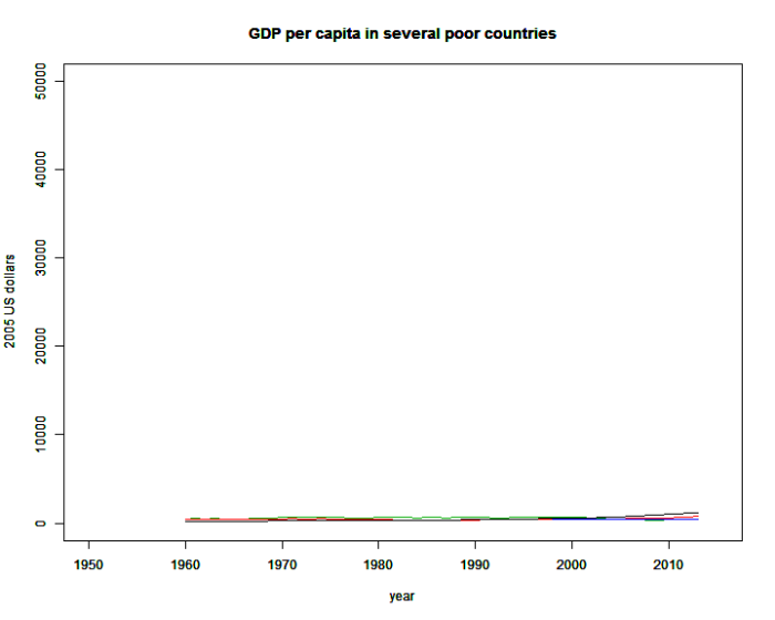 GDPPC_poor_countries