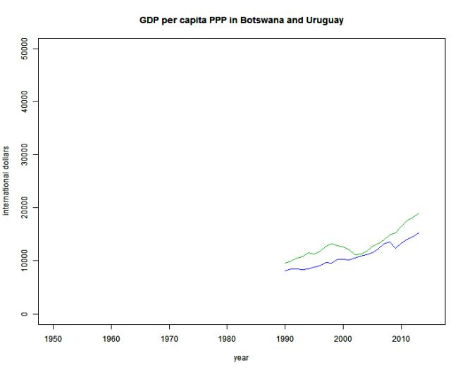 GDPPCPPP_Botswana_Uruguay