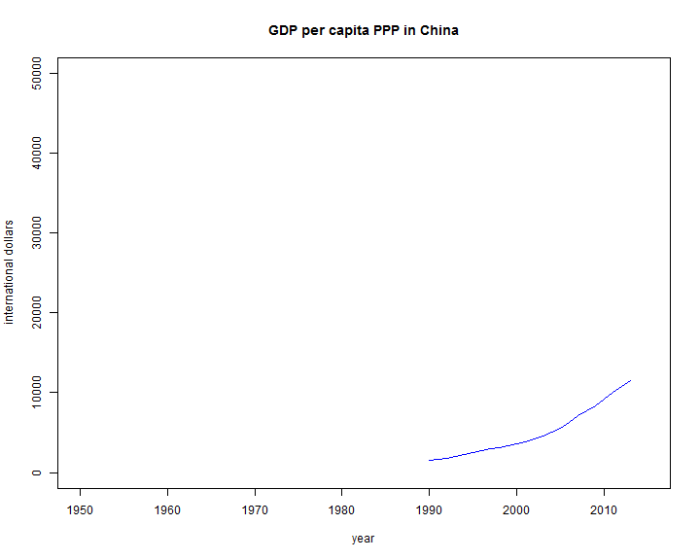 GDPPCPPP_China