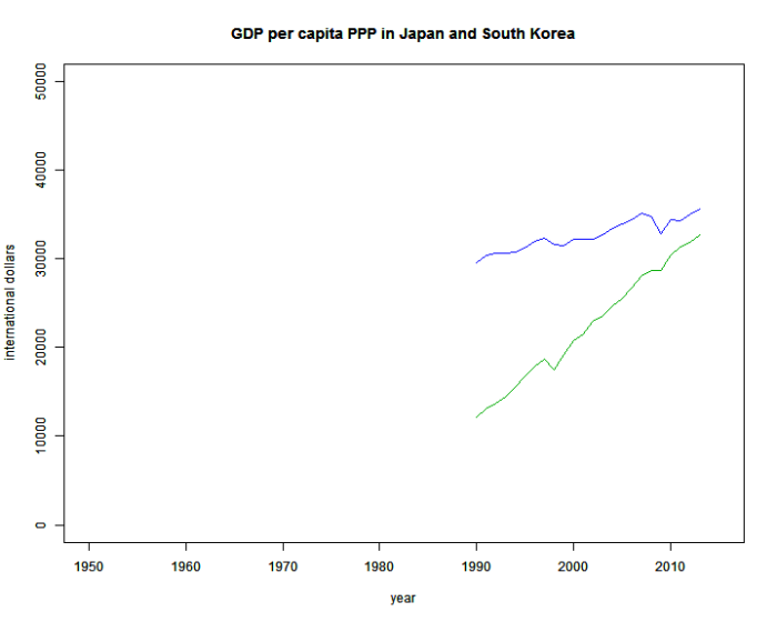 GDPPCPPP_Japan_Korea