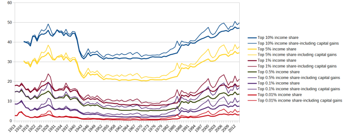 top_income_shares