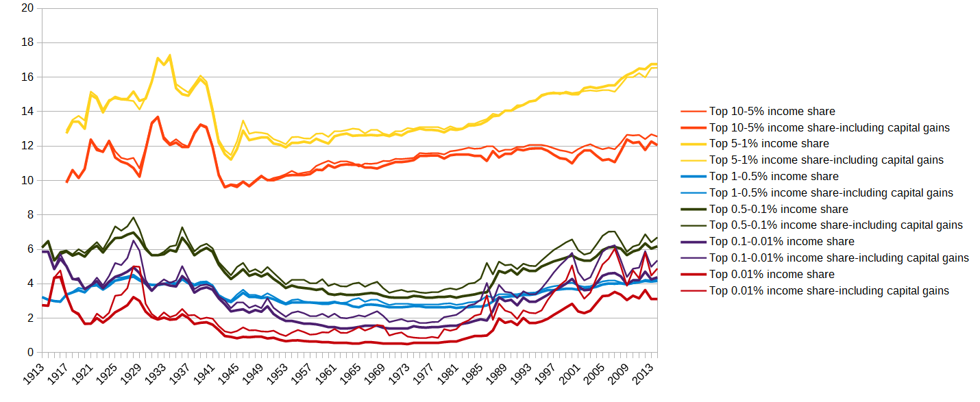 top_income_shares_adjusted