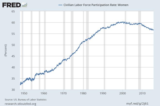 women_labor_force