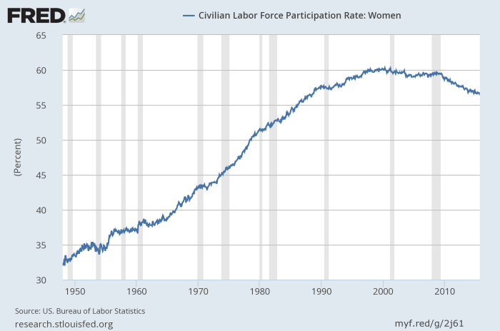 women_labor_force