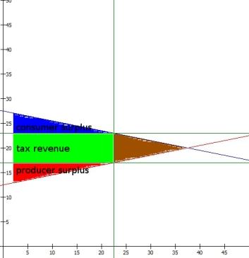 equilibrium_elastic_tax_surplus