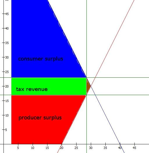 equilibrium_inelastic_tax_surplus