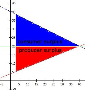 equilibrium_notax_surplus