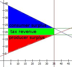 equilibrium_tax_surplus