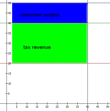 incidence_infinite2_tax_surplus