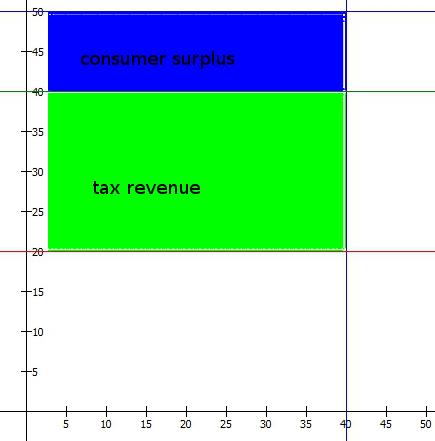 incidence_infinite2_tax_surplus