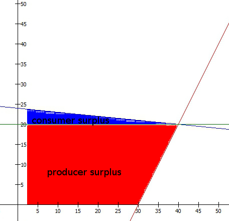 incidence_supply_notax_surplus