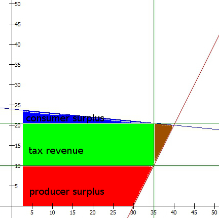 incidence_supply_tax_surplus