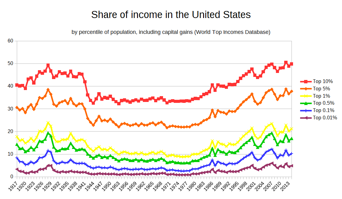 top_income_shares_pretty.png