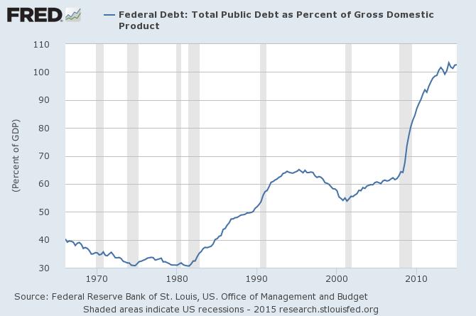 US_federal_debt
