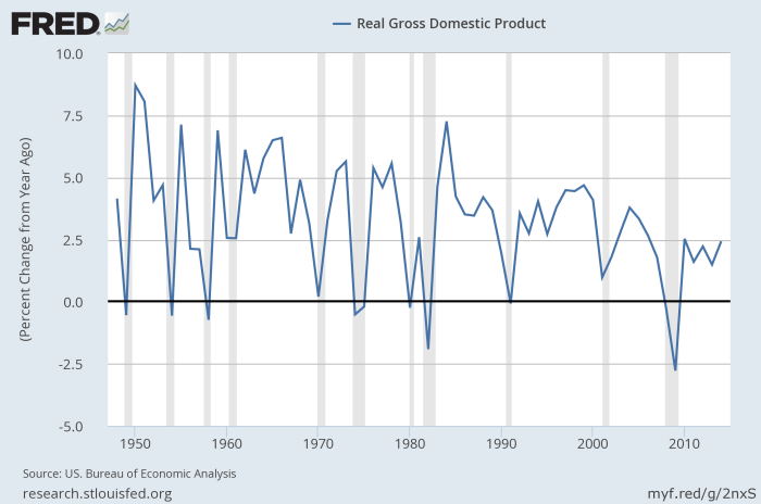 US_GDP_growth
