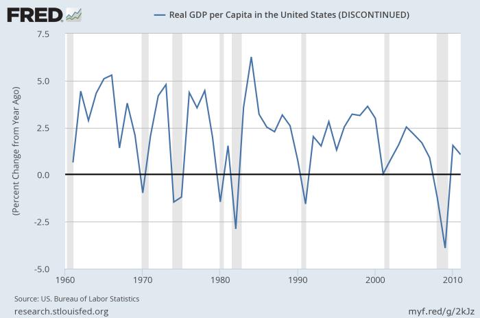US_GDP_per_capita