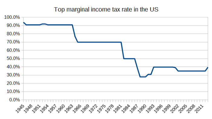 US_income_tax_rates
