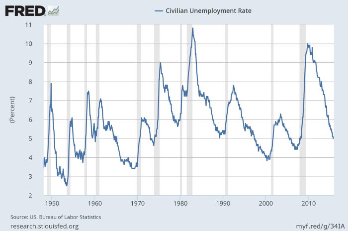 US_unemployment