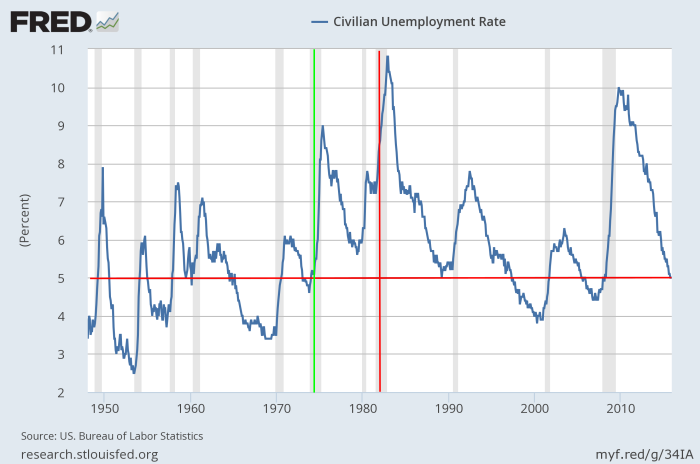 US_unemployment_annotated