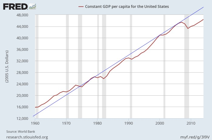 US_GDP_per_capita_trend