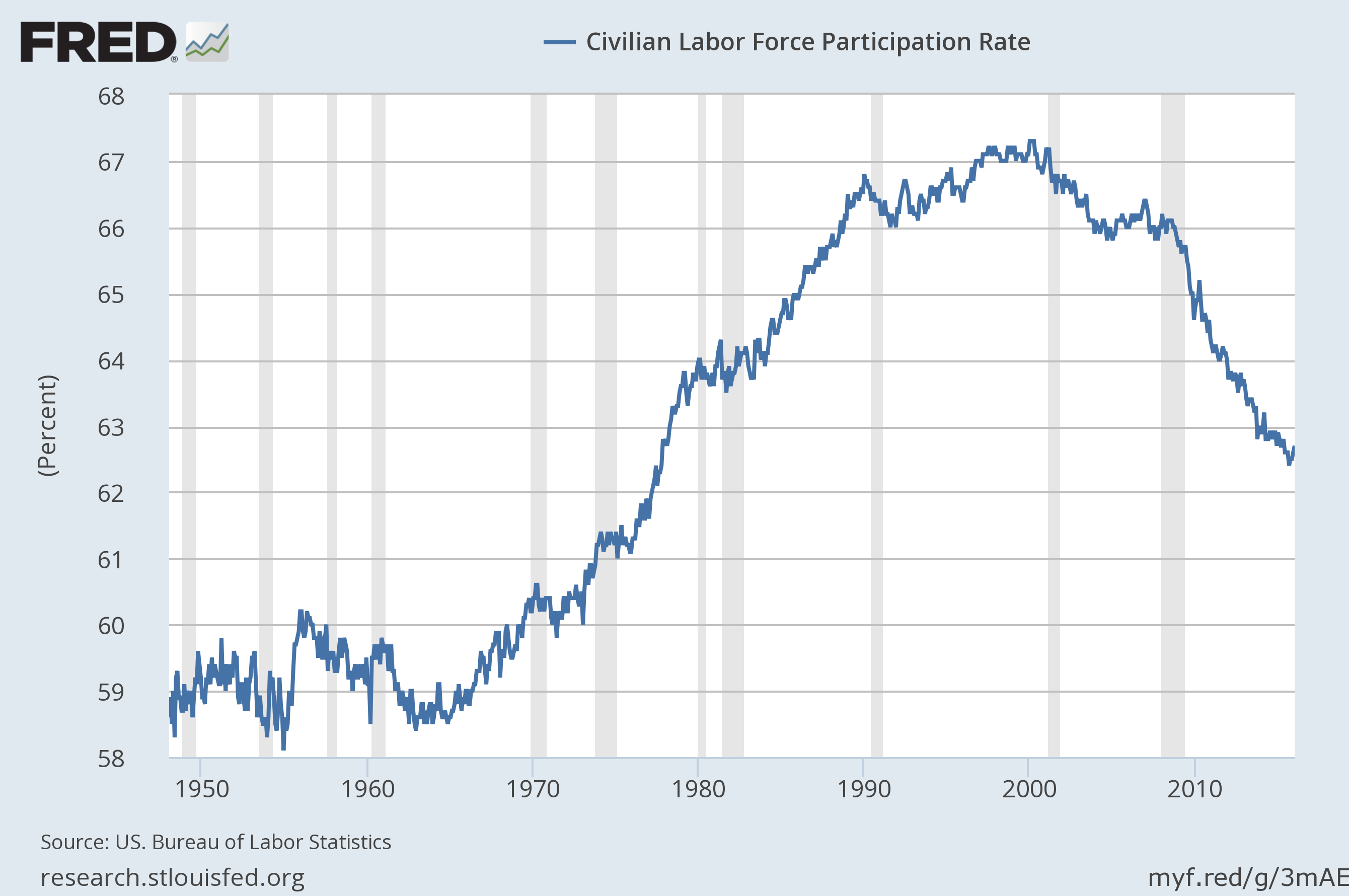 Labor_force_participation