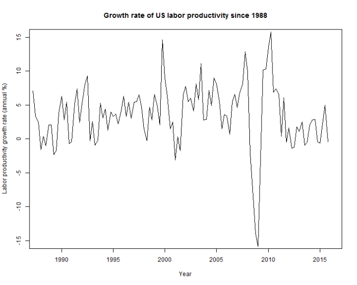 Productivity_growth