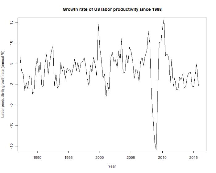 Productivity_growth
