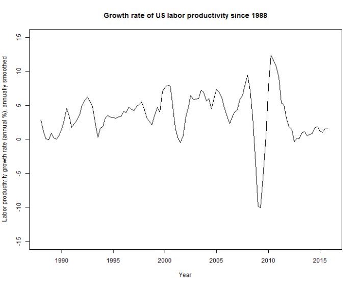 Productivity_growth_smooth