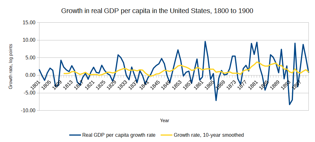 US_GDP_growth_1800s