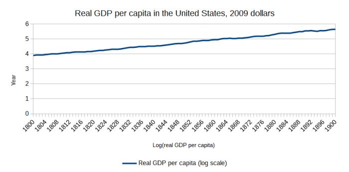 US_GDP_per_capita_1800s