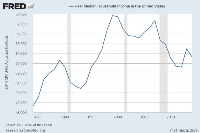 US_median_household_income