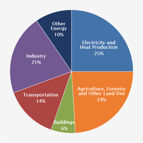 global_emissions_sector_2015