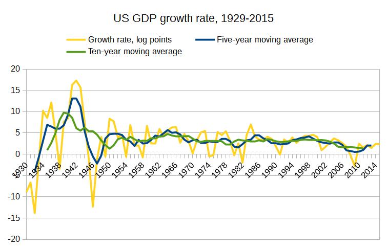 US_GDP_growth_BEA