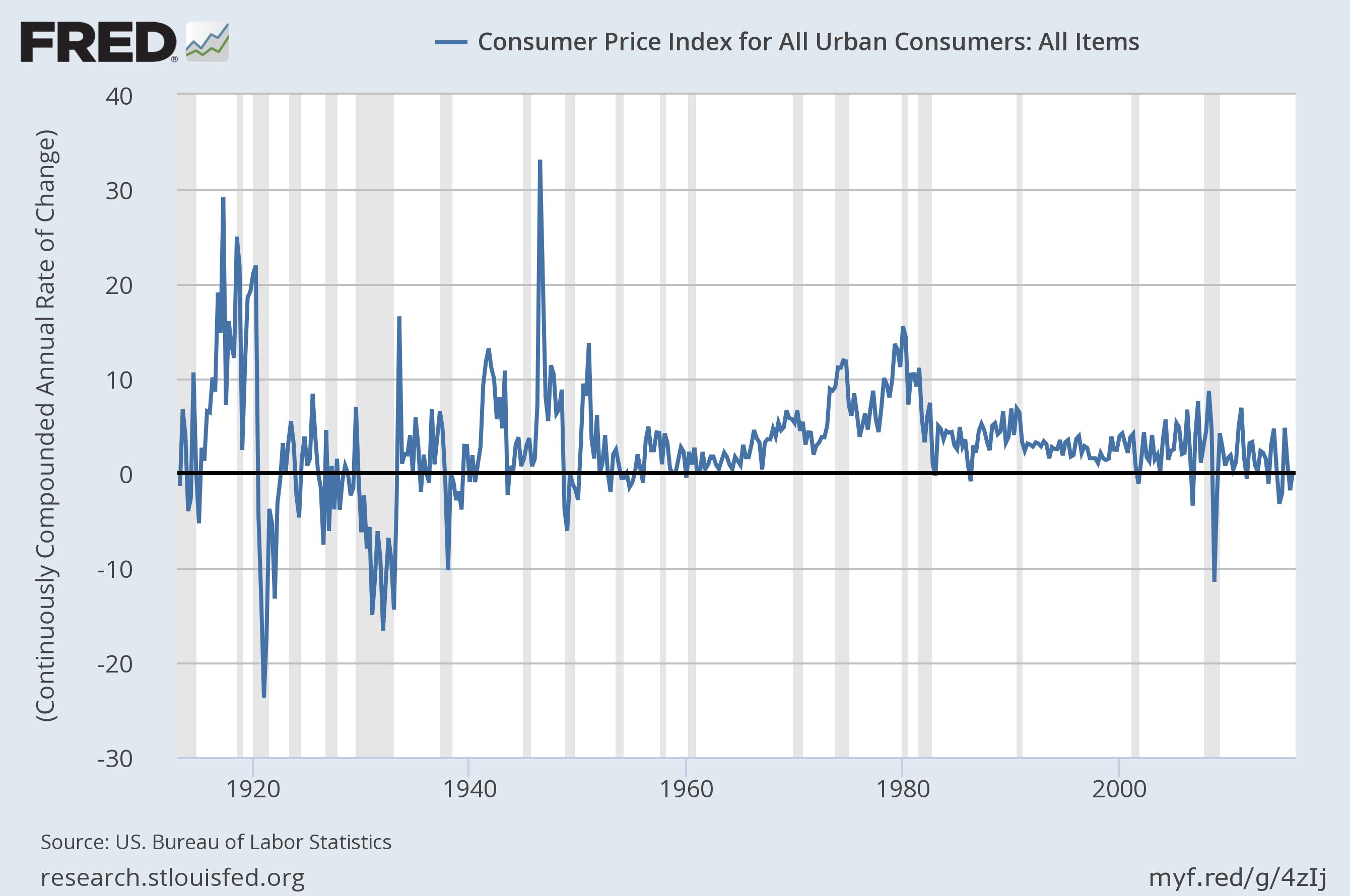 US_inflation_longrun