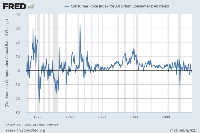 US_inflation_longrun