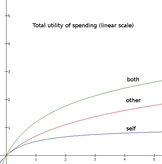 Utility_linear
